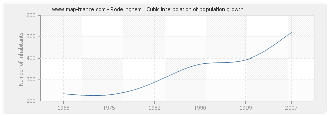 Rodelinghem : Cubic interpolation of population growth
