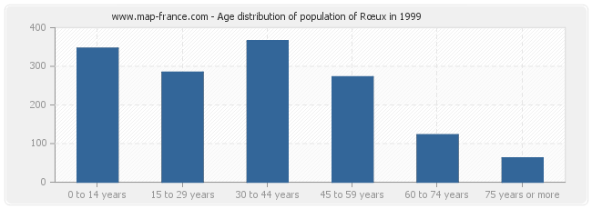 Age distribution of population of Rœux in 1999