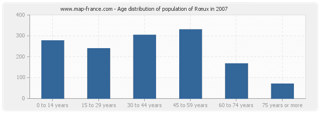 Age distribution of population of Rœux in 2007