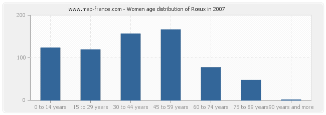 Women age distribution of Rœux in 2007