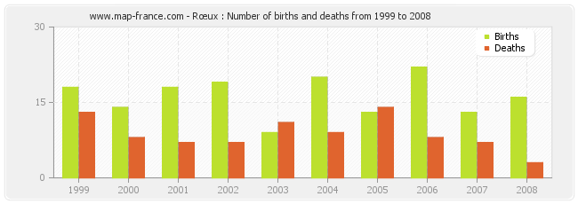 Rœux : Number of births and deaths from 1999 to 2008