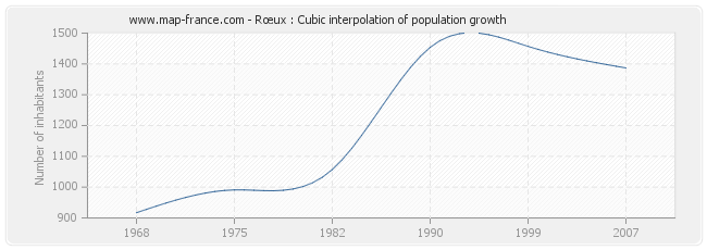 Rœux : Cubic interpolation of population growth