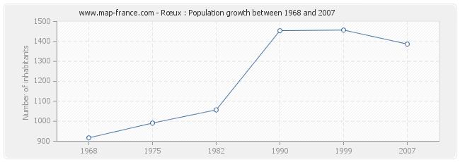 Population Rœux