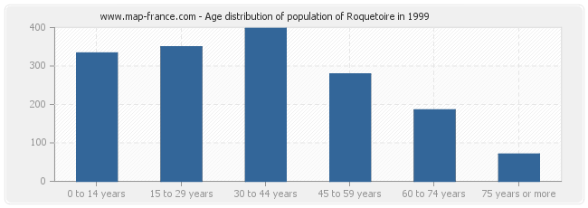 Age distribution of population of Roquetoire in 1999