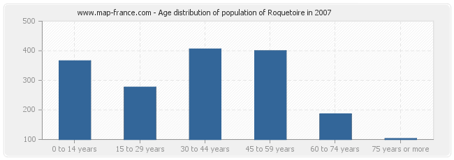 Age distribution of population of Roquetoire in 2007