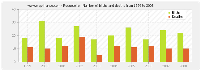 Roquetoire : Number of births and deaths from 1999 to 2008