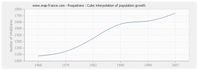 Roquetoire : Cubic interpolation of population growth