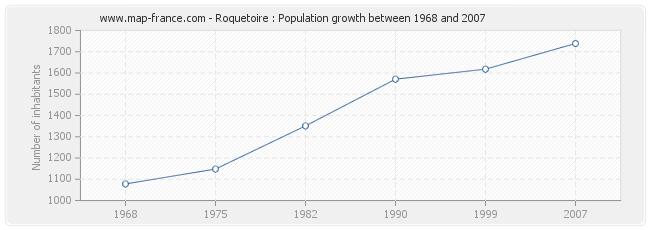 Population Roquetoire