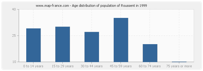 Age distribution of population of Roussent in 1999