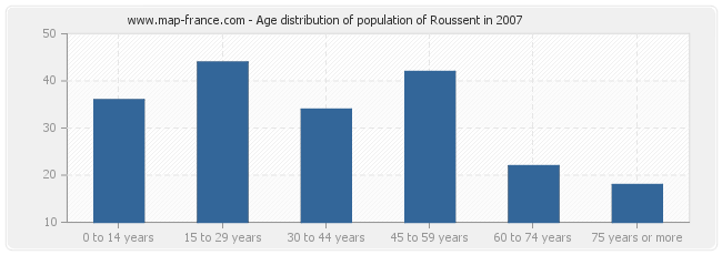 Age distribution of population of Roussent in 2007