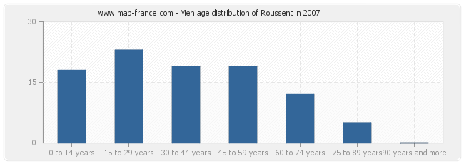 Men age distribution of Roussent in 2007