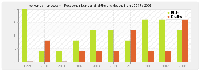 Roussent : Number of births and deaths from 1999 to 2008