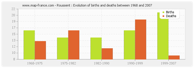Roussent : Evolution of births and deaths between 1968 and 2007