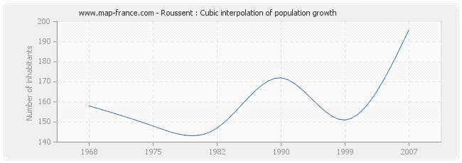 Roussent : Cubic interpolation of population growth