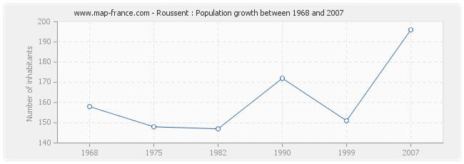 Population Roussent