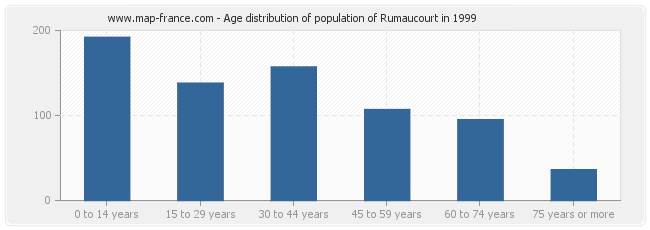 Age distribution of population of Rumaucourt in 1999