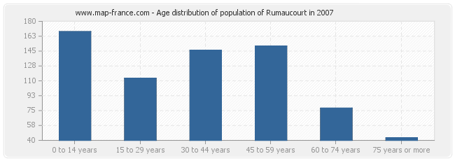 Age distribution of population of Rumaucourt in 2007