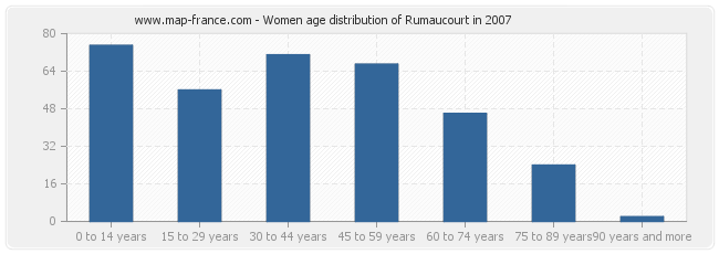 Women age distribution of Rumaucourt in 2007