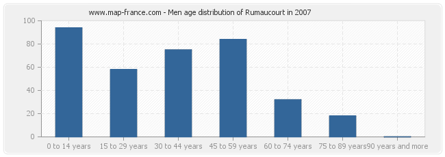 Men age distribution of Rumaucourt in 2007