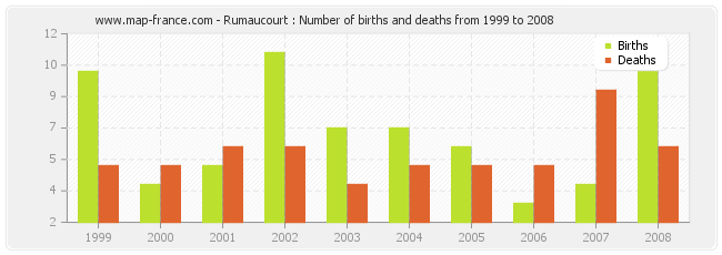 Rumaucourt : Number of births and deaths from 1999 to 2008
