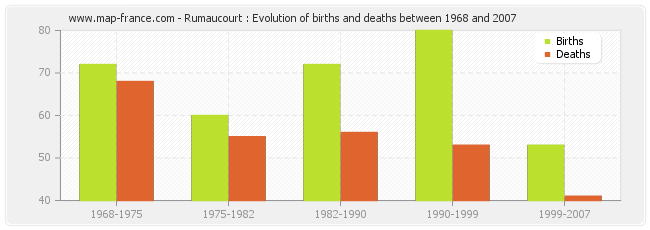 Rumaucourt : Evolution of births and deaths between 1968 and 2007