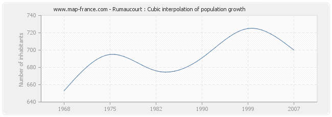 Rumaucourt : Cubic interpolation of population growth