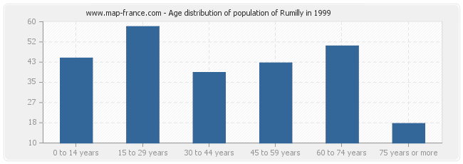 Age distribution of population of Rumilly in 1999