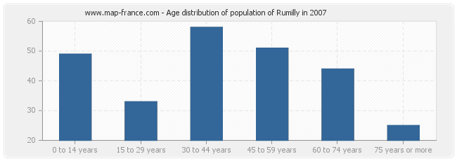 Age distribution of population of Rumilly in 2007