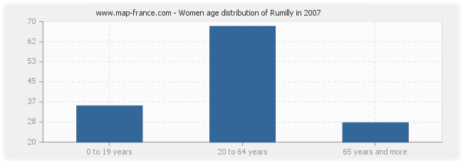 Women age distribution of Rumilly in 2007