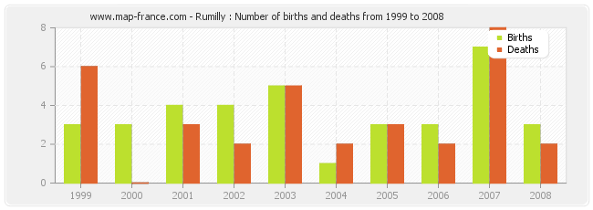 Rumilly : Number of births and deaths from 1999 to 2008