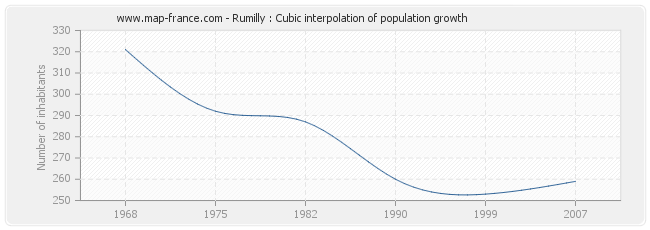 Rumilly : Cubic interpolation of population growth