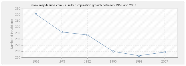 Population Rumilly