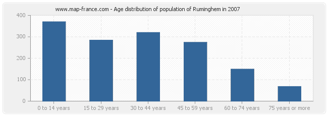Age distribution of population of Ruminghem in 2007
