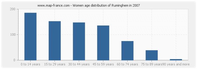 Women age distribution of Ruminghem in 2007