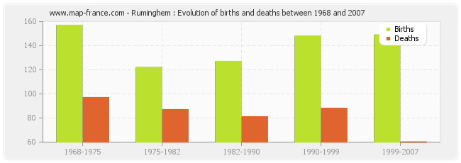 Ruminghem : Evolution of births and deaths between 1968 and 2007