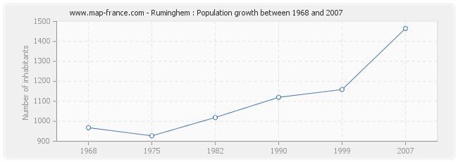 Population Ruminghem