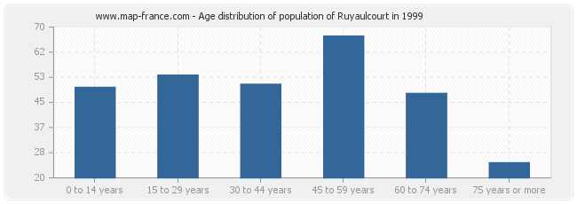 Age distribution of population of Ruyaulcourt in 1999
