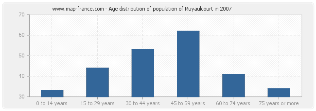 Age distribution of population of Ruyaulcourt in 2007