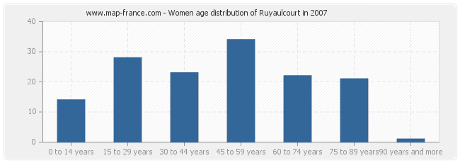 Women age distribution of Ruyaulcourt in 2007