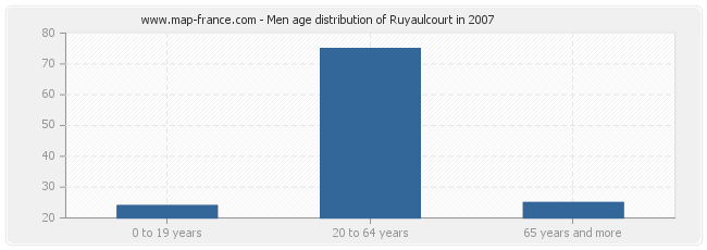 Men age distribution of Ruyaulcourt in 2007