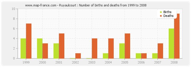 Ruyaulcourt : Number of births and deaths from 1999 to 2008