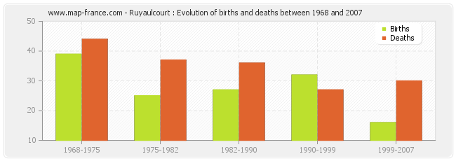 Ruyaulcourt : Evolution of births and deaths between 1968 and 2007