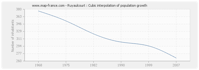 Ruyaulcourt : Cubic interpolation of population growth