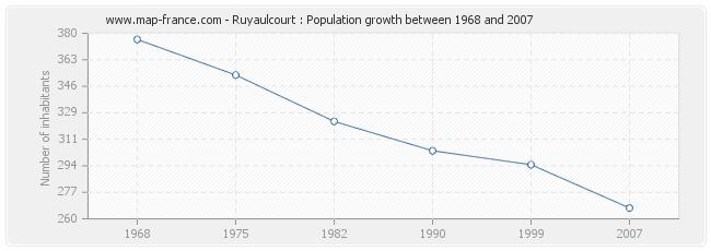 Population Ruyaulcourt