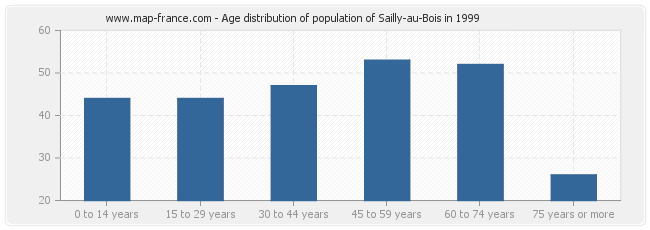 Age distribution of population of Sailly-au-Bois in 1999