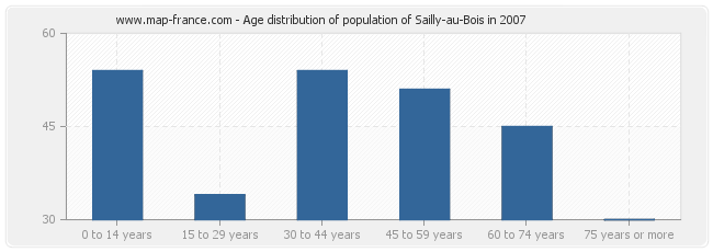 Age distribution of population of Sailly-au-Bois in 2007