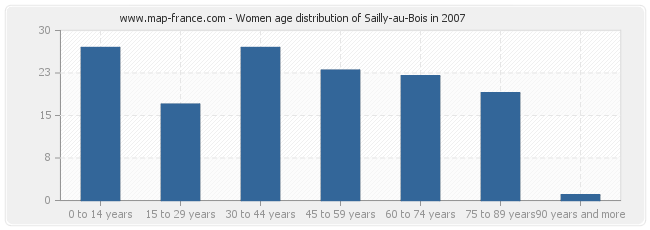 Women age distribution of Sailly-au-Bois in 2007