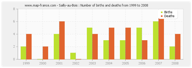 Sailly-au-Bois : Number of births and deaths from 1999 to 2008