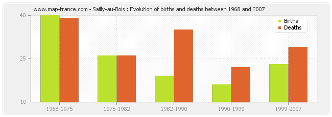 Sailly-au-Bois : Evolution of births and deaths between 1968 and 2007