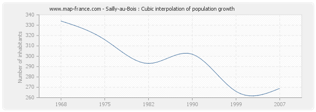 Sailly-au-Bois : Cubic interpolation of population growth